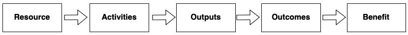 Mô hình xây dựng Outcome
