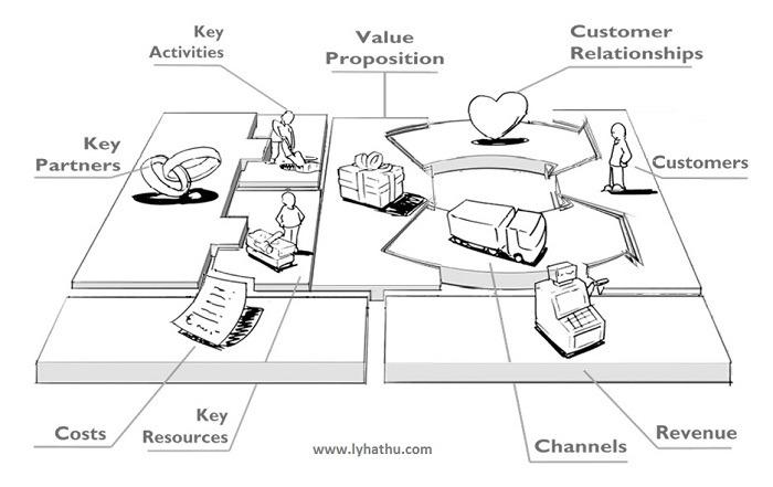 Cập nhật nhật mô hình kinh doanh - Business model canvas