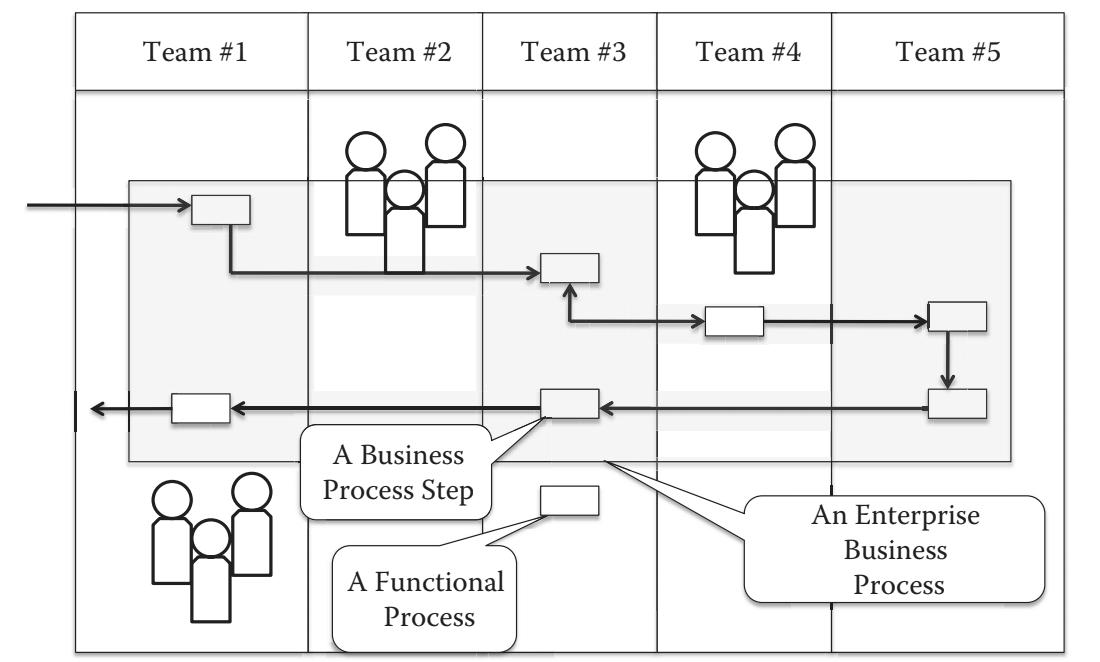 Thiết kế quy trình