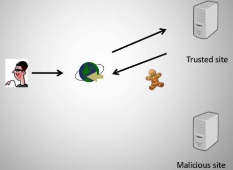 người dùng đăng nhập (login) vào site chính chủ (Trusted Site) và Cookie được lưu lại trên trình duyệt của người dùng.