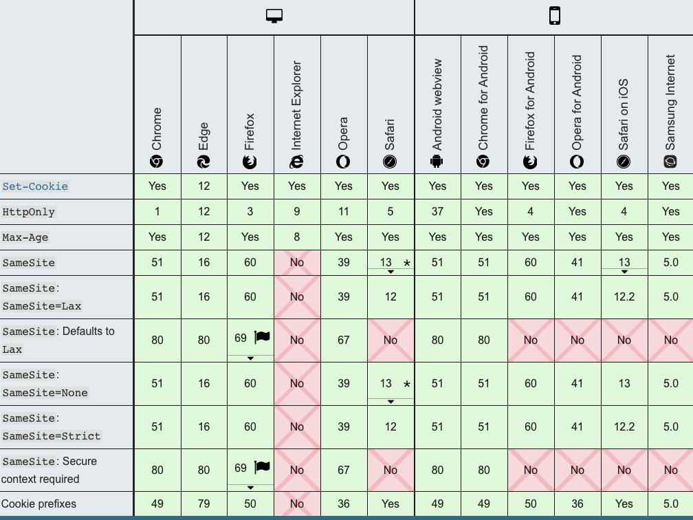 samesite cookkie tương thích với các trình duyệt
