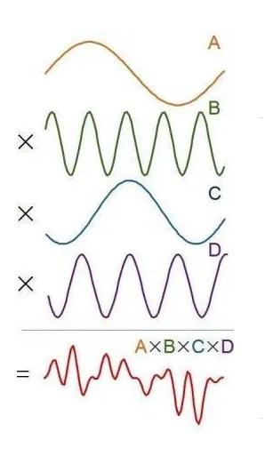 Giao thoa của các sóng