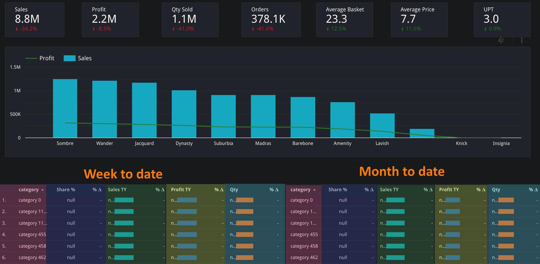 Sưu tầm mẫu báo cáo kinh doanh chuỗi cửa hàng bán lẻ bằng Google Data Studio