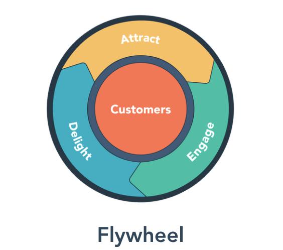 flywheel hubspot