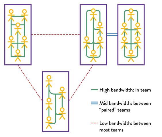 Team Topology- Low Bandwidth