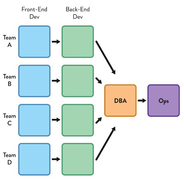 Cơ cấu tổ chức tạo ra hệ thống với database quản lý tập trung