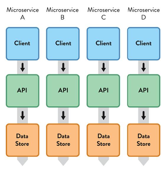 Cơ cấu tổ chức tạo ra hệ thống các micro service