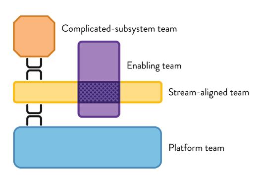 Các loại team trong cơ cấu tổ chức