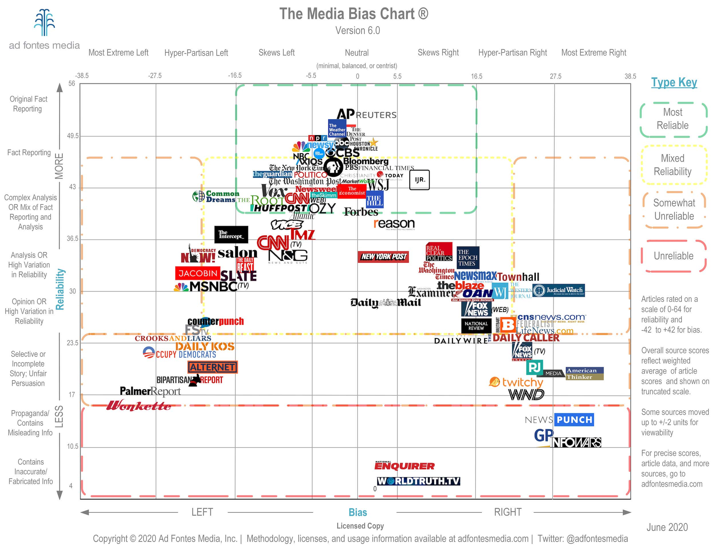 News networks are arranged on a chart depicting reliability of reporting on the vertical axis and political bias on the horizontal axis.