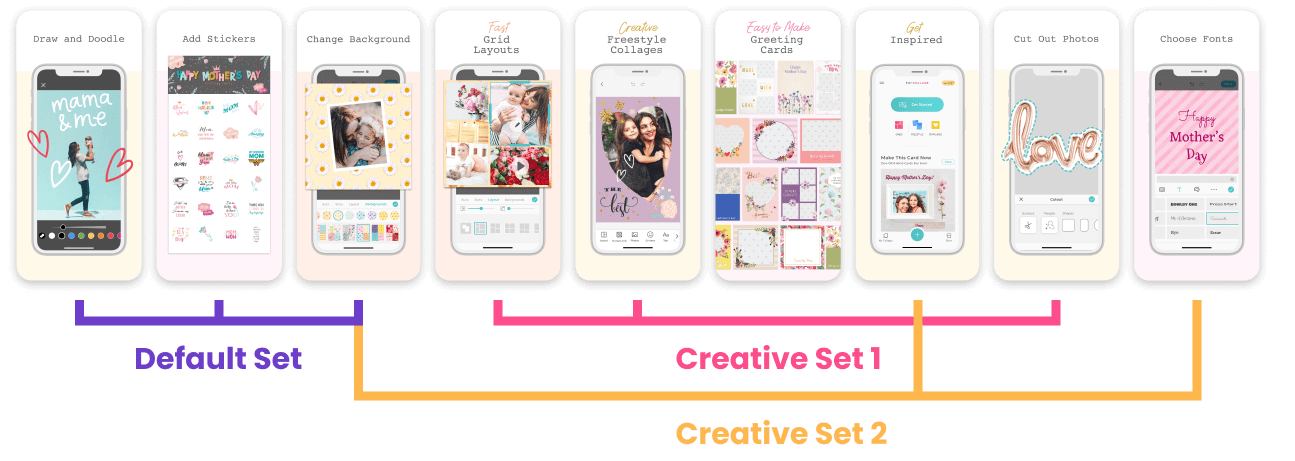Example of how to form Creative Sets with your screenshots