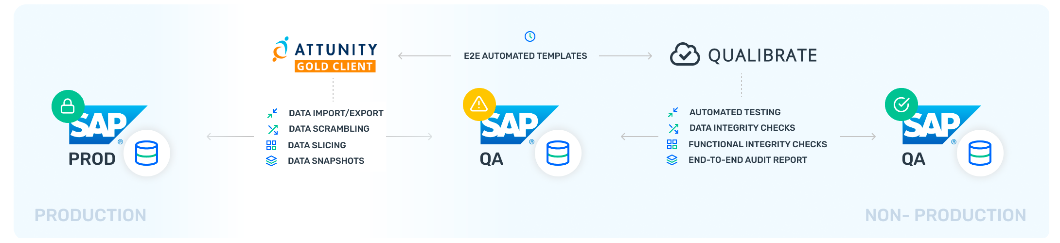 Attunity & Qualibrate solution for SAP test data management