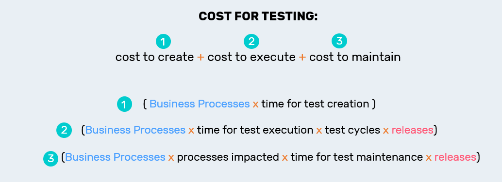 Cost for testing
