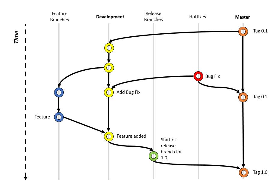 Git branch model