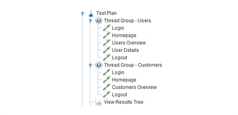 Test plan structure