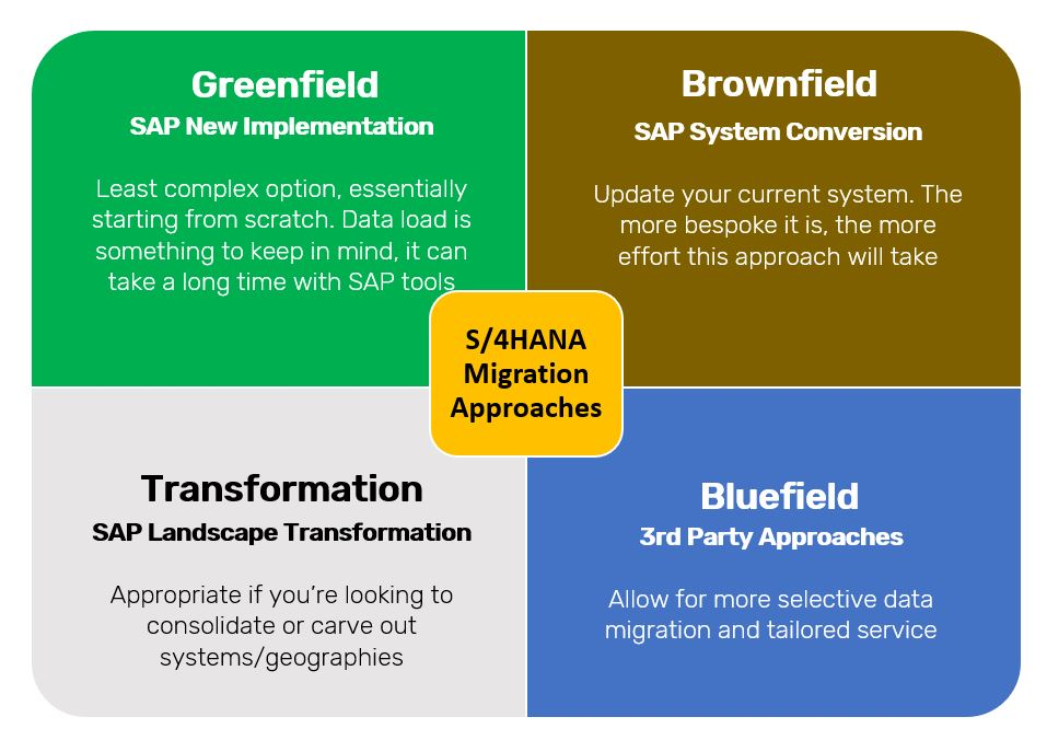 Different approaches to S/4HANA transformation