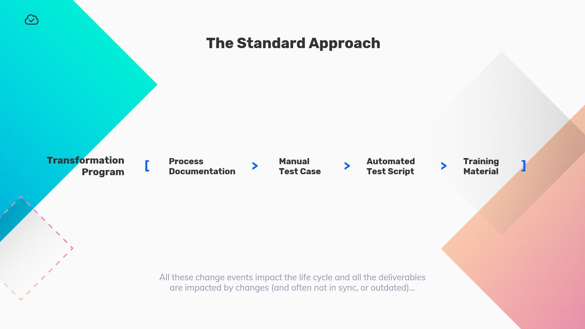 Spftware transformation program - standard approach