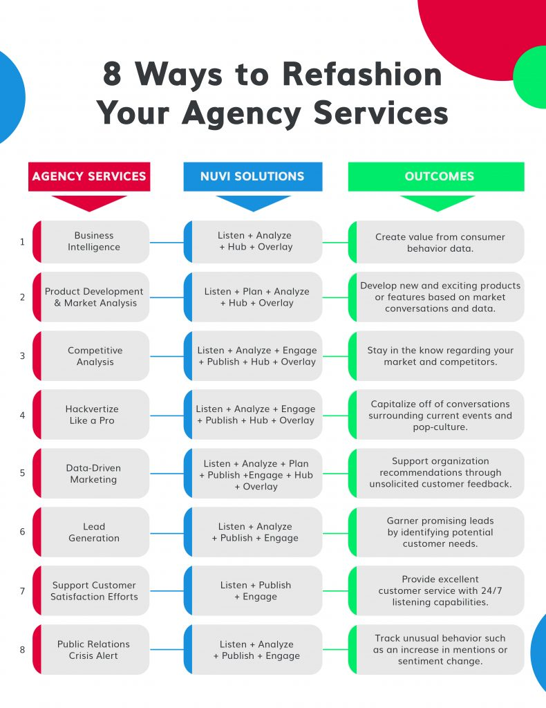Nuvi's infographic: 8 Ways to Refashion Your Agency Services has three columns, each with 8 points in them. The left header (in a read box) says Agency Services, and it's points are business intelligence, Product development and Market analysis, Competitive analysis, Hackvertize like a pro, Data-driven marketing, lead generation, support customer satisfaction efforts, and pr crisis alert. The second column heading (in a blue box) reads Nuvi Solutions and lists: Listen+Plan+publish+analyze+engage+Hub+overlay every time, and the third list's heading (in a green box) says Outcomes and lists: Create value from customer behavior data, develop new and exciting products or features based on market conversations and data, stay in the know regarding your market and competitors, capitalize of of conversations surround current events and pop-culture, support organization recommendations through unsolicited customer feedback, garner promising leads by identifying potential customer needs, provide excellent customer service with 24/7 listening capabilities, track unusual behavior such as an increase in mentions or sentiment change.