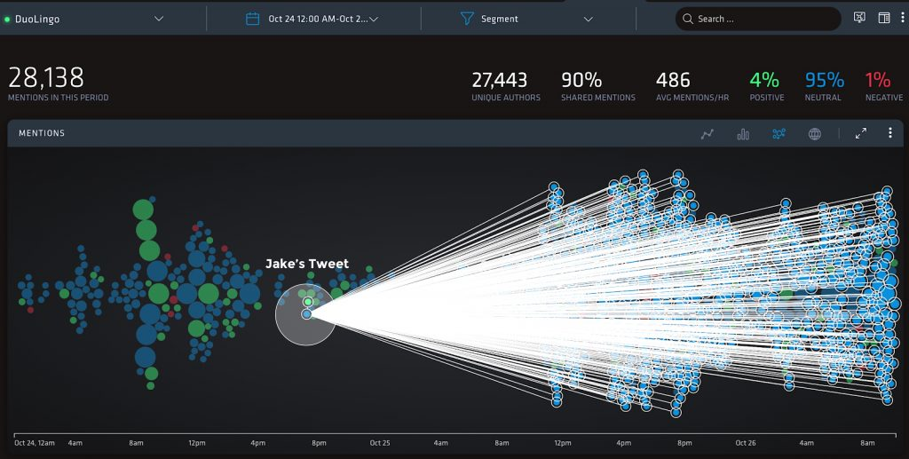 Nuvi's bubble graph has Jake's tweet highlighted. From his tweet, white lines connect to all posts that shared or mentioned his tweet. This connection feature is part of Nuvi's software to help you easily highlight trends. Jakes tweet has so many white lines, it's hard to see anything else.