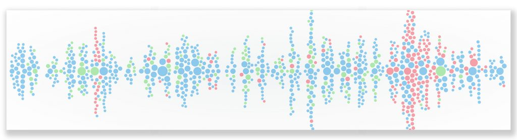 "Nuvi's sentiment bubble graph shows the three ""buckets"" Nuvi uses to indicate sentiment. The positive social media mentions are green, the neutral social media mentions are blue, and the negative social media mentions are red. Now, Nuvi's sentiment score is more precise than these buckets, but the bubble chart still shows the three sentiment types. The bubbles cluster and stack to mimic the amount of social conversation."