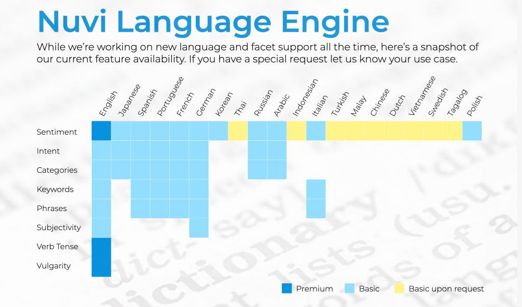 Nuvi's Language Engine has eight compelling data points or metrics it uses to help companies see what is happening on social media when it comes to their brand. The Language Engine is constantly developing and right now is most proficient in the English Language. Japanese, Spanish, Portuguese, French, and German are close to the same level.