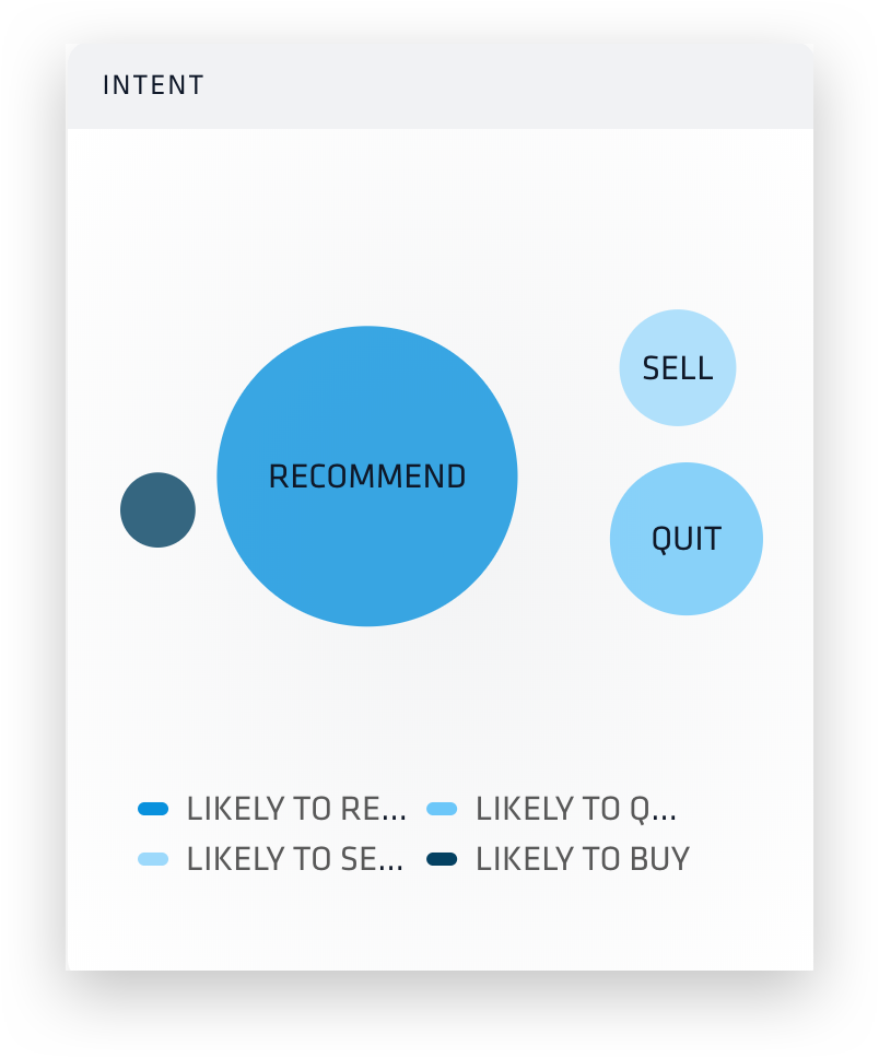 "Nuvi's dashboard shows an audience's intent to buy. The dashboard has four bubbles, all various shades of blue. The darkest blue represents ""buy"". It this image it is the smallest and far to the left. ""Recommend"" is a traditional blue and is the largest. It sits in the center of the dashboard. ""Quit"" is a light blue and sits a little below ""Recommend"" and way to the right. It is double the size of ""buy"" but less the a quarter the size of ""Recommend"". ""Sell"" is the lightest, nearly white, blue. It sits directly above ""quit"". It is only a little smaller than ""quit""."