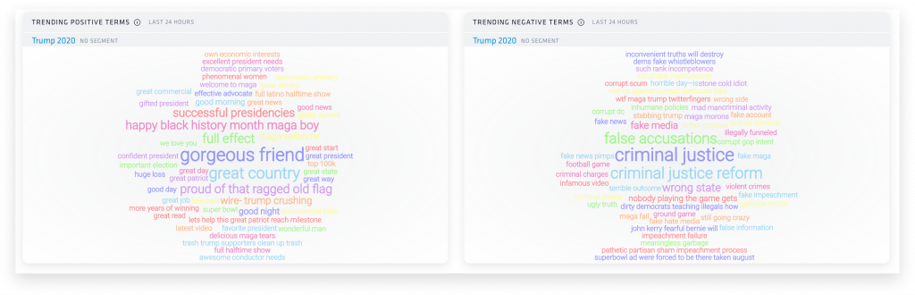 A cluster of words of various colors and size are laid out fairly chaotically in an effort to resemble a tall, thick cloud. Two dashboard stand next to each other, each with their own cloud and different clusters of words. Nuvi's Trending Positive and Negative Terms dashboard are displayed with the WordCloud format. The size of a word or phrase indicates more audience discussion with that term.