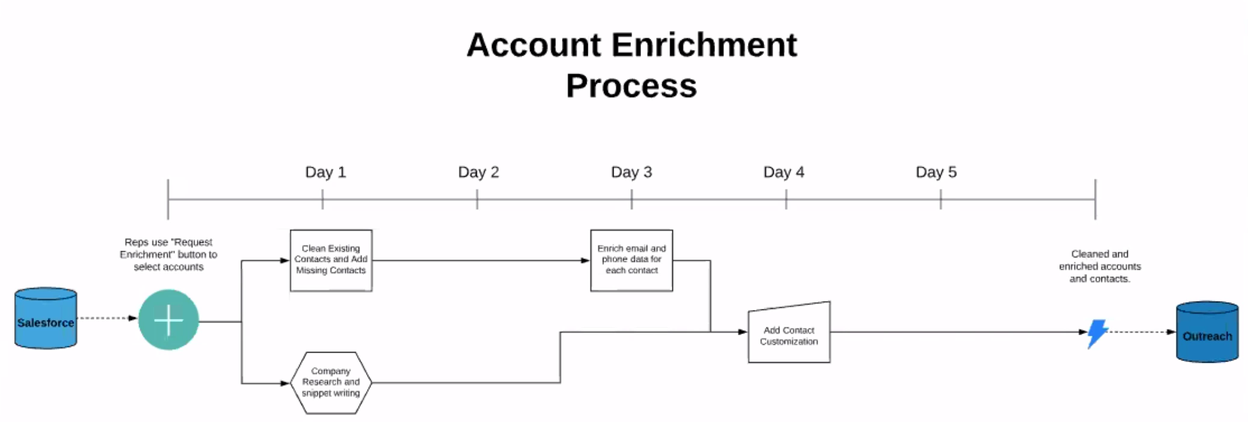 Account-Enrichment-1