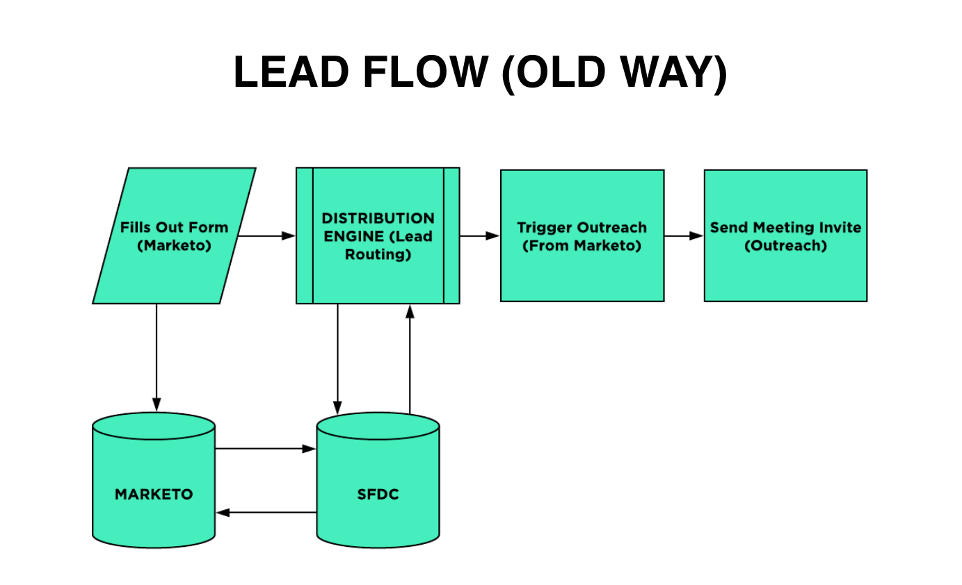 Lead Flow Before