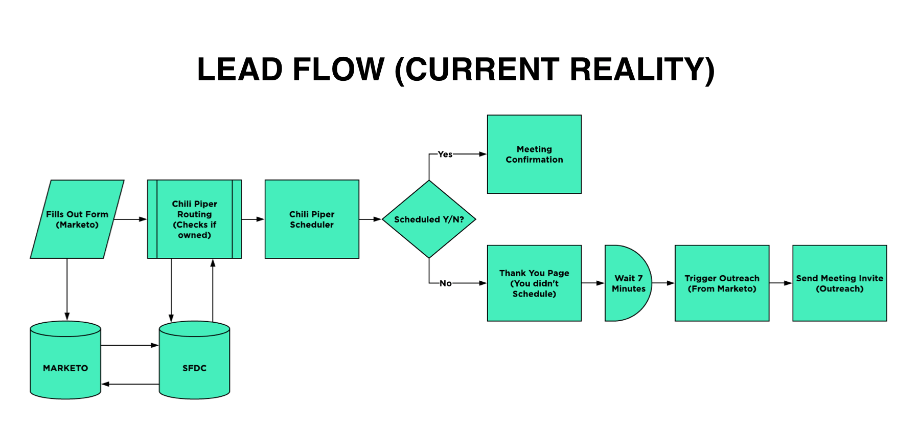 Updated lead flow