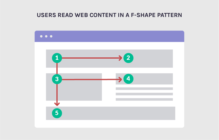 Users read web content in a f-shape pattern