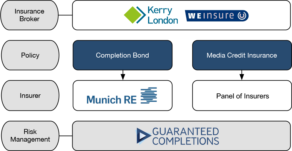 Completion Bond Insurance Setup - Insurance Broker: Kerry London and We Insure - Insurance Policy for Completion Bond and Media Credit Insurance- Insurer Munich Re and a Panel of Insurers - Risk Management by Guaranteed Completions