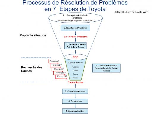 Méthodologie résolution de problème Toyota