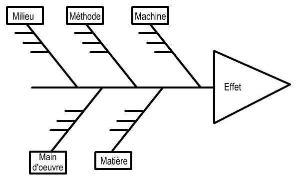 Diagramme Ishikawa résolution de problème