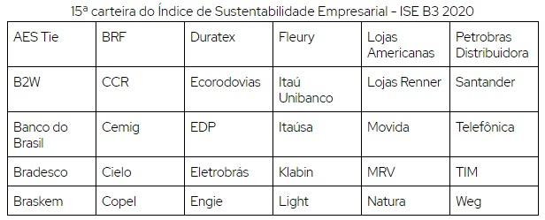15ª carteira do Índice de Sustentabilidade Empresarial - ISE B3 2020