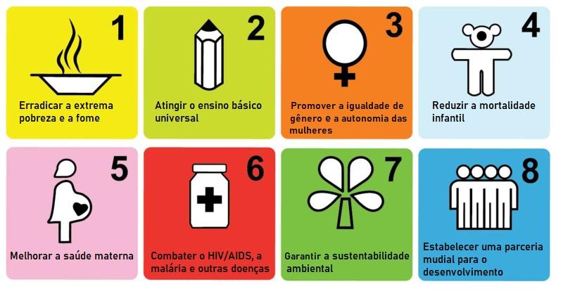 Os 8 Objetivos de Desenvolvimento do Milênio