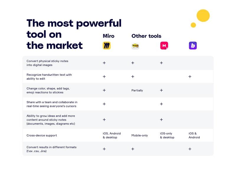 Web Tool Comparison Table