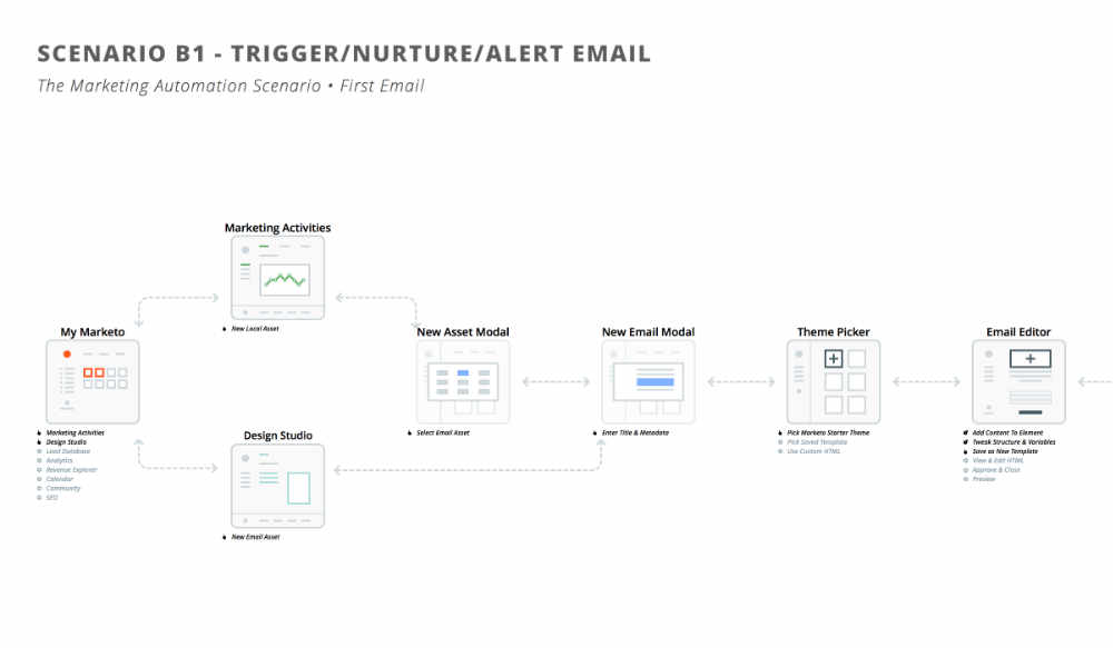 Email template flows