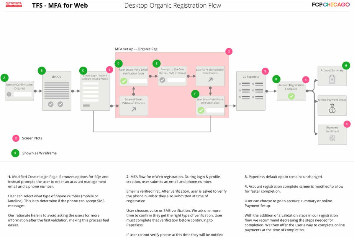 MFA flow example