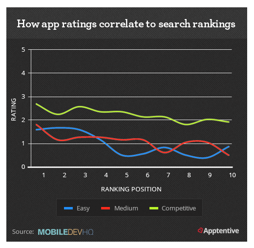 App Ratings Correlation