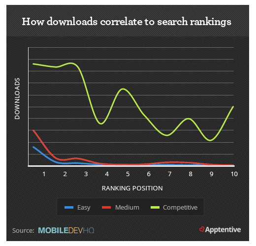 Downloads Correlation