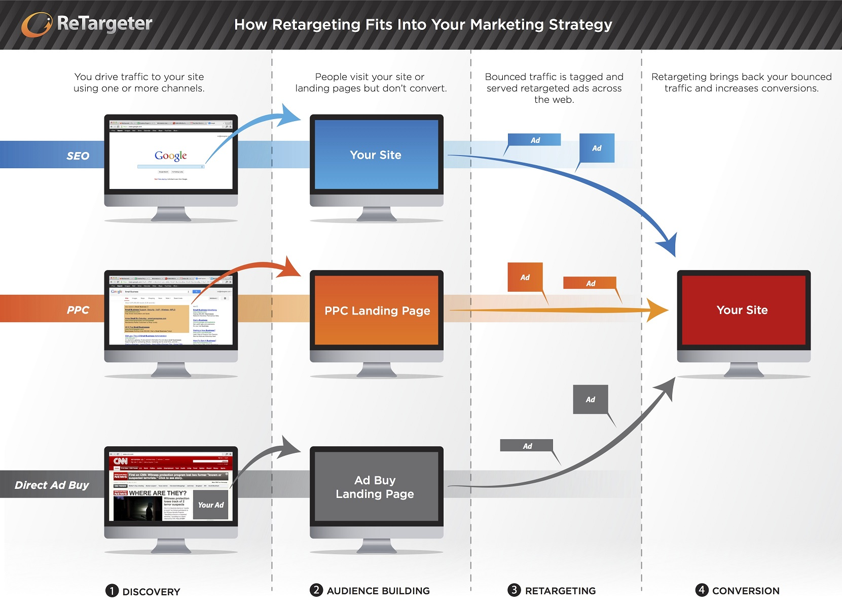 How-Retargeting-Fits-Into-Your-Marketing-Strategy1