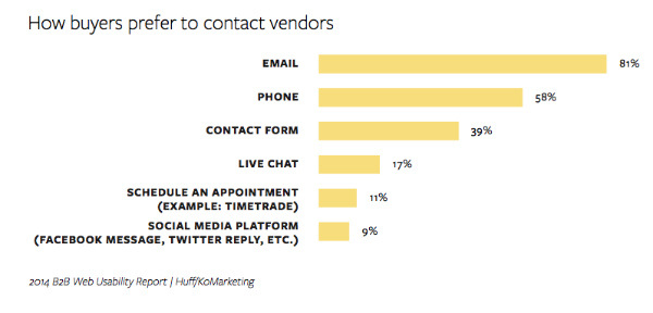 Contact Vendors