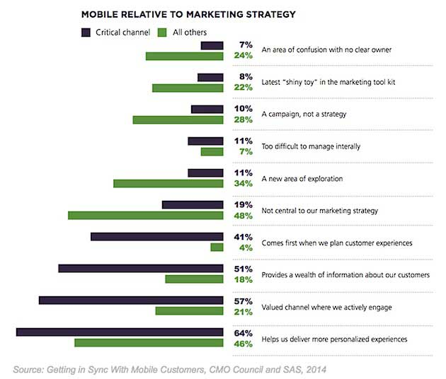 Mobile Relative to Marketing Strategies