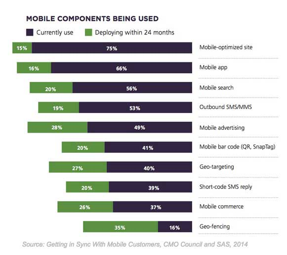 Mobile Components