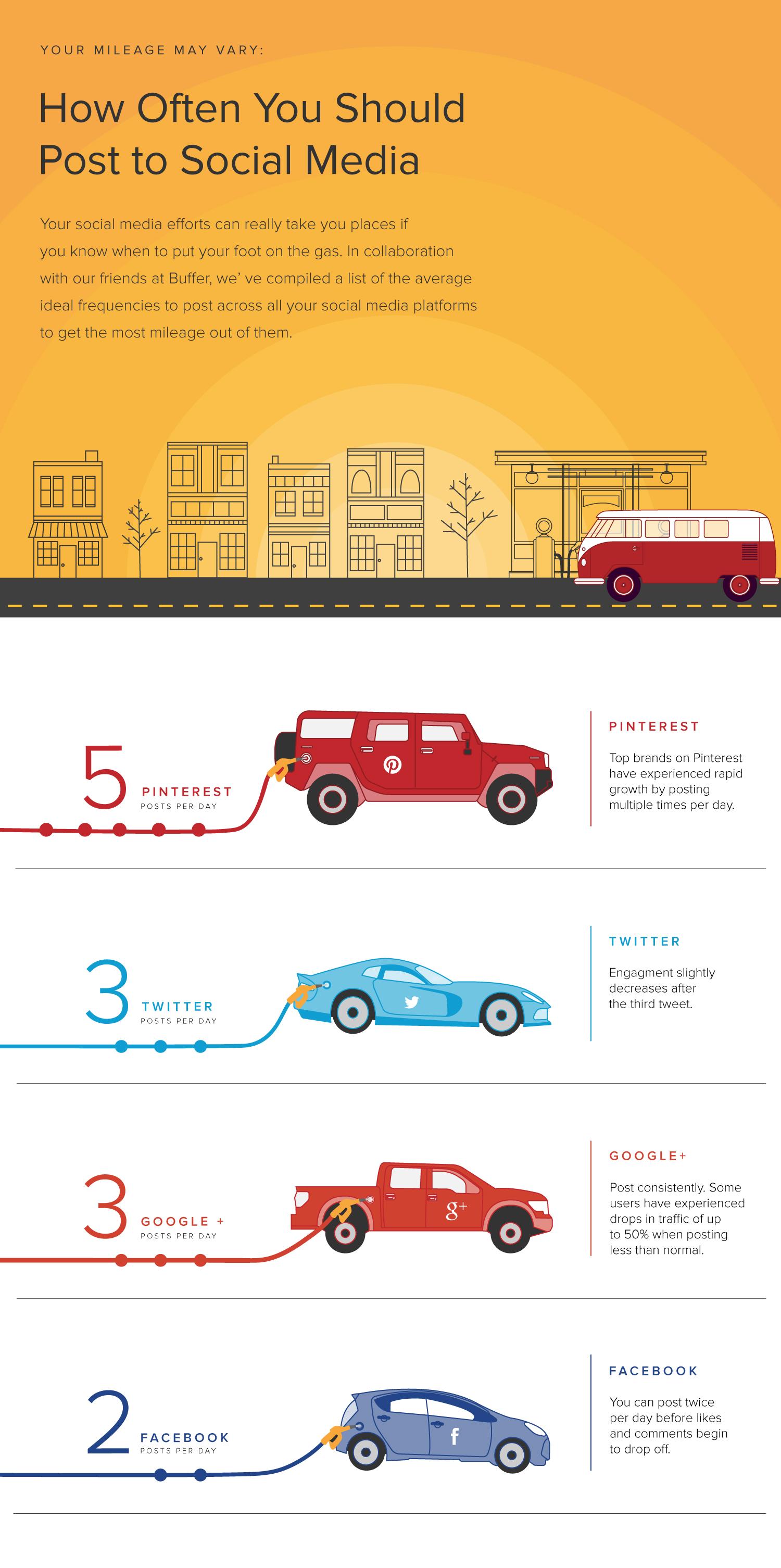 infographic-how-often-to-post-on-social-media