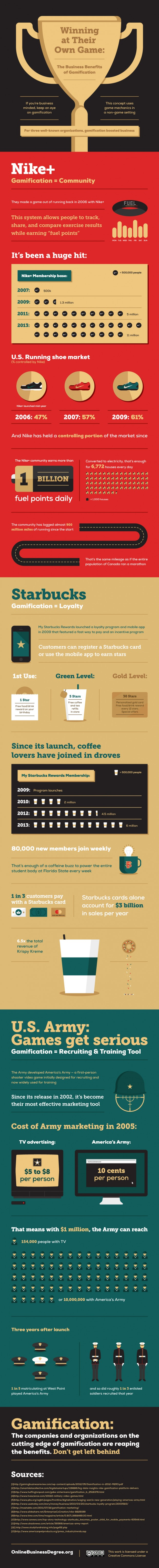 The-Business-Benefits-of-Gamification-Infographic-620x6116