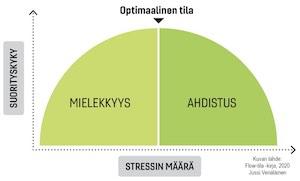 Ilman stressiä et pääse flow-tilaan