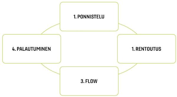 Flow-tilan vaiheet