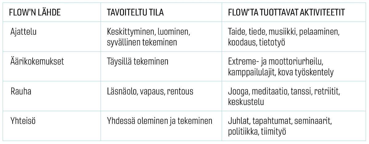 Flow-tilan aikaansaaja tai lähde