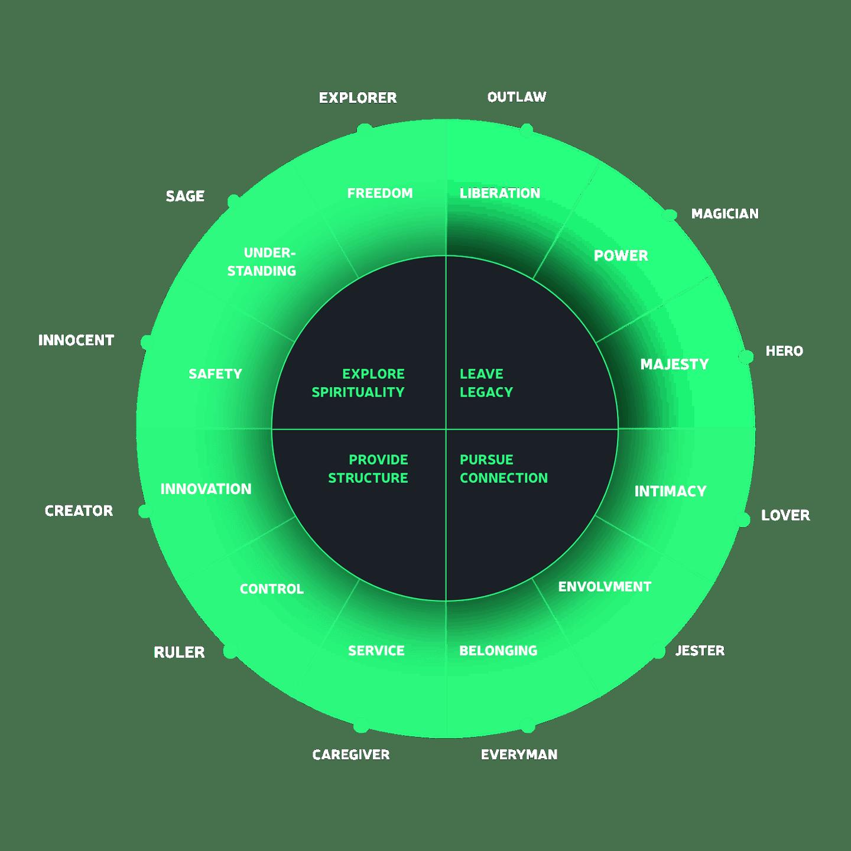 Analysis and strategy chart